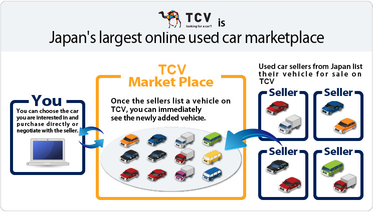 TCV is Japan's largest online used car marketplace
