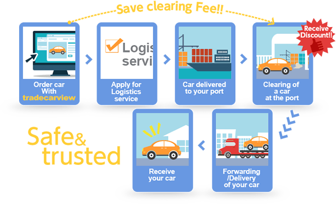 tradecarview Logistics Service!